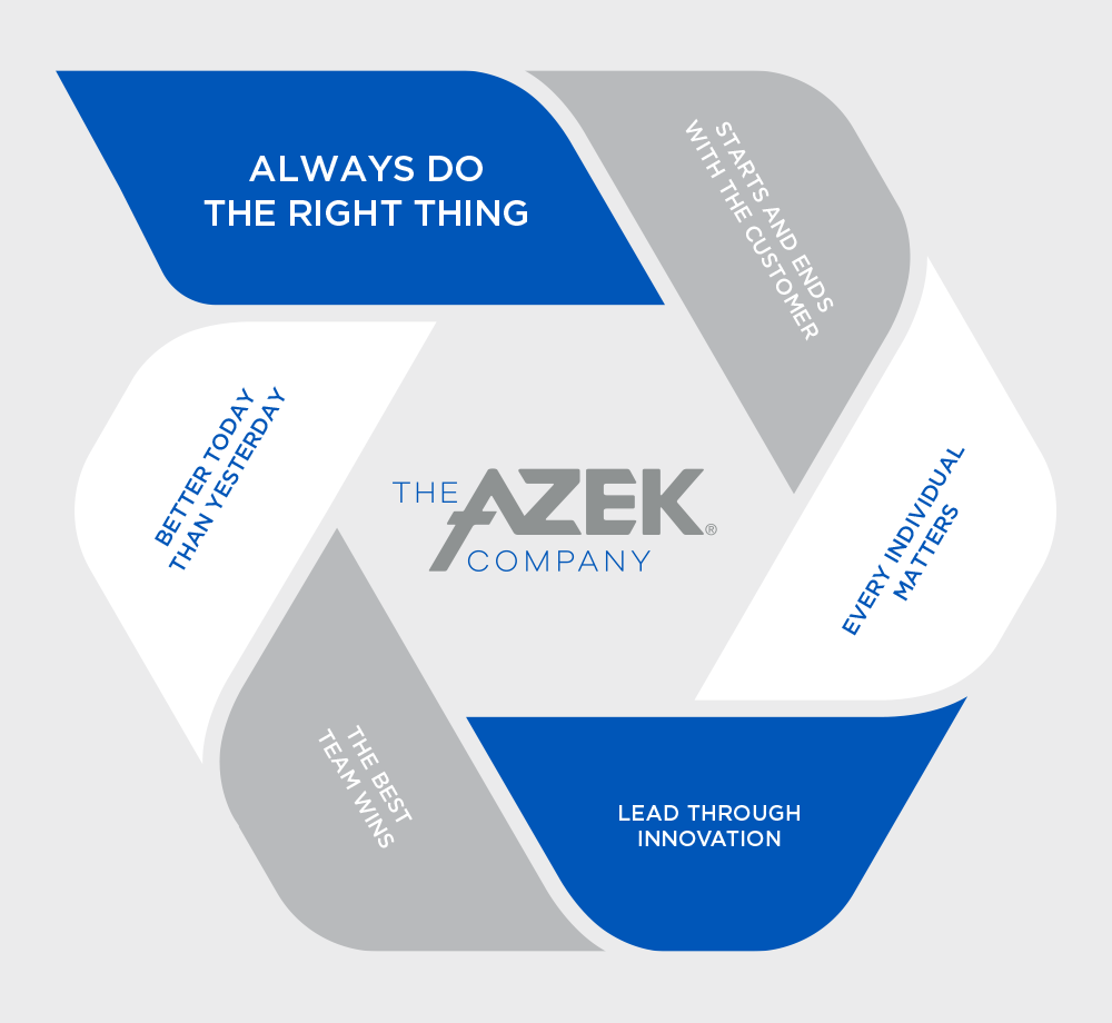 The AZEK Company Values Graphic